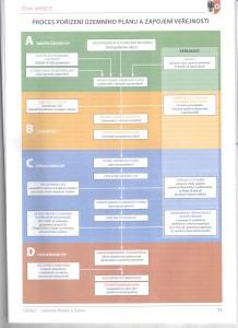 územní plánování a veřejnost
