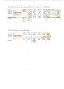 dotace-a-dodavky-drivi-do-r-2000